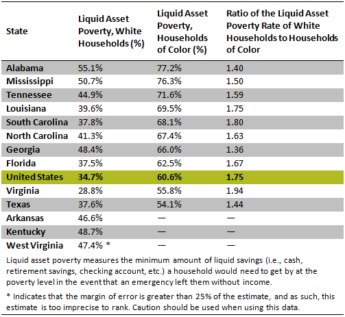 Source: CFED 2015 Assets & Opportunity Scorecard