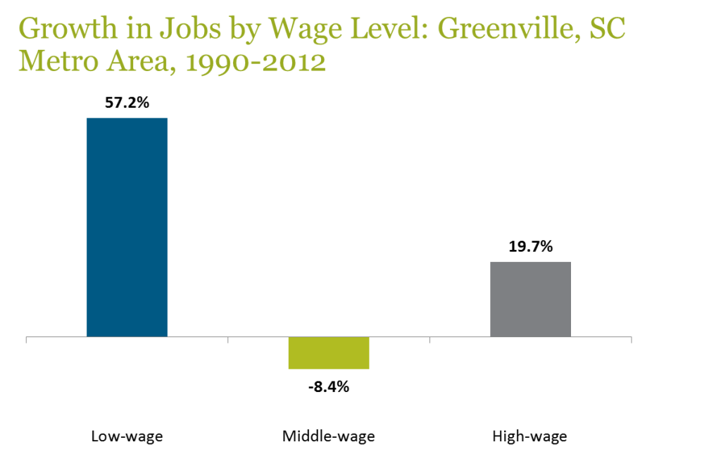 Source: PolicyLink/PERE National Equity Atlas, www.nationalequityatlas.org, using U.S. Bureau of Labor Statistics data and Woods & Pool Economics, Inc. data