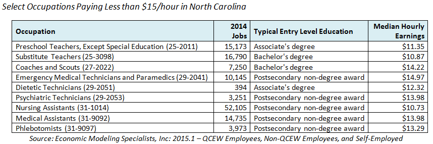 NC Occupations Wages