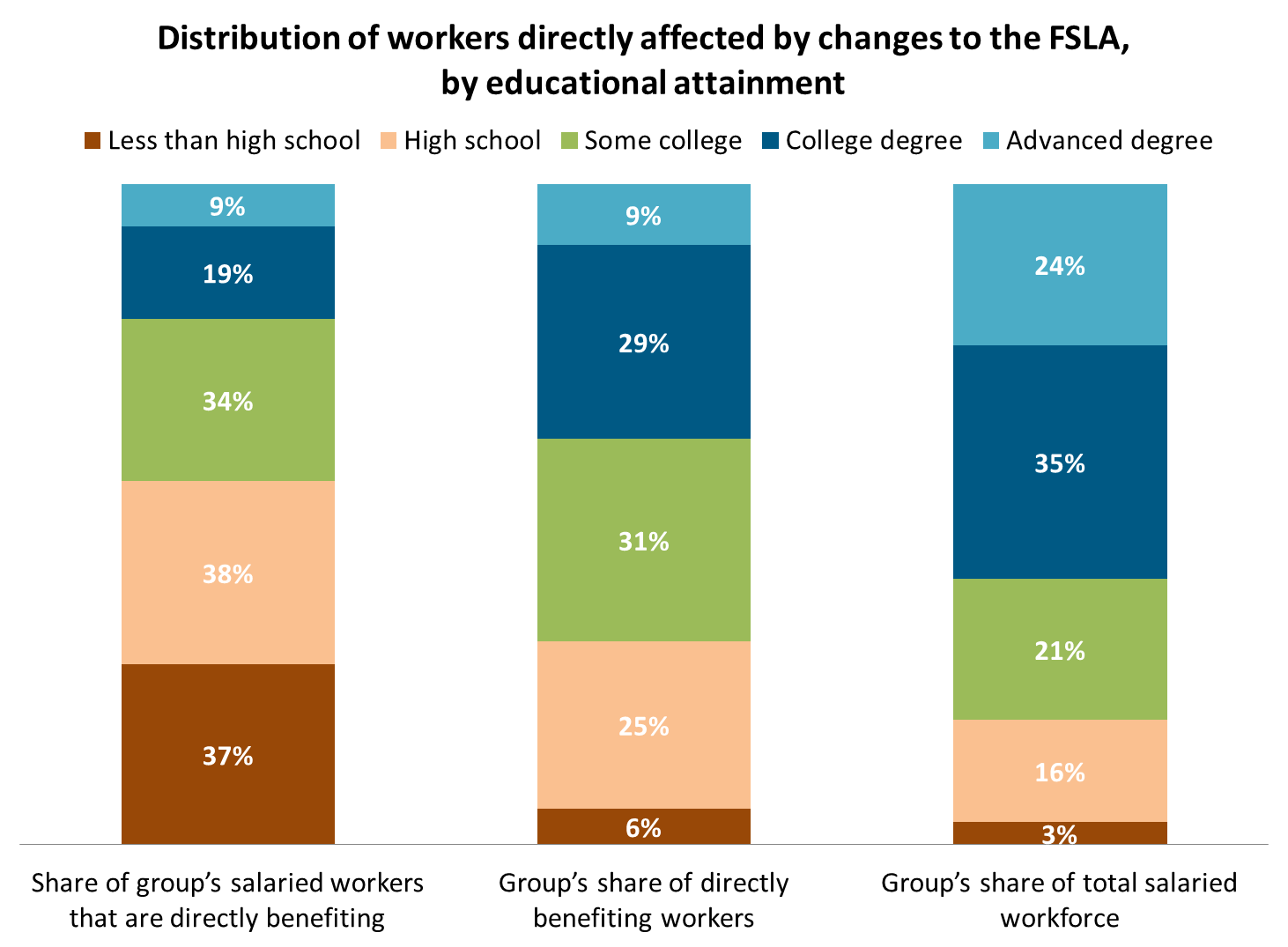Distribution of workers directly affected by changes