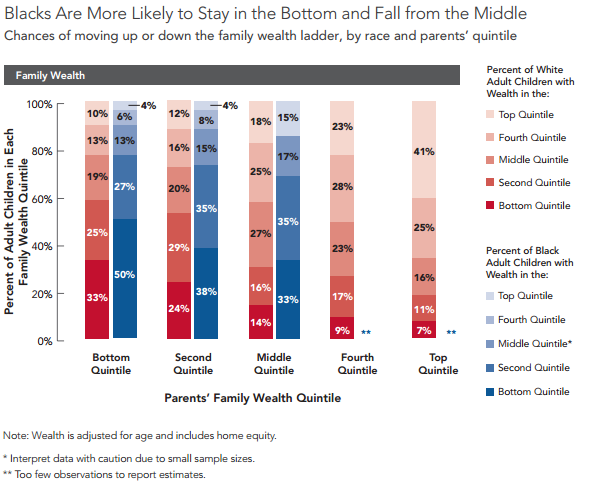 Source: Pew Charitable Trusts. Pursuing the American Dream: Economic Mobility Across Generations. 2012