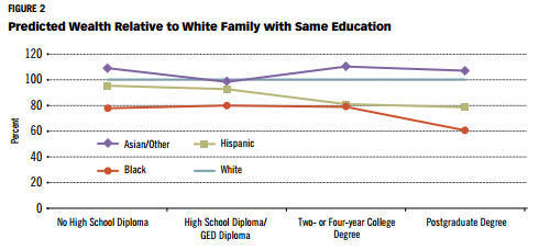 Source: St. Louis Federal Reserve Bank. The Regional Economist. Unequal Degrees of Affluence: Racial and Ethnic Wealth Differences across Education Levels. October 2016.