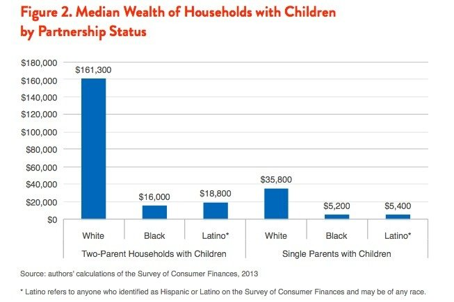 Source: Demos. The Asset Value of Whiteness: Understanding the Racial Wealth Gap